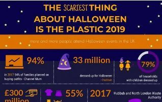 The Scariest Thing Is Plastic